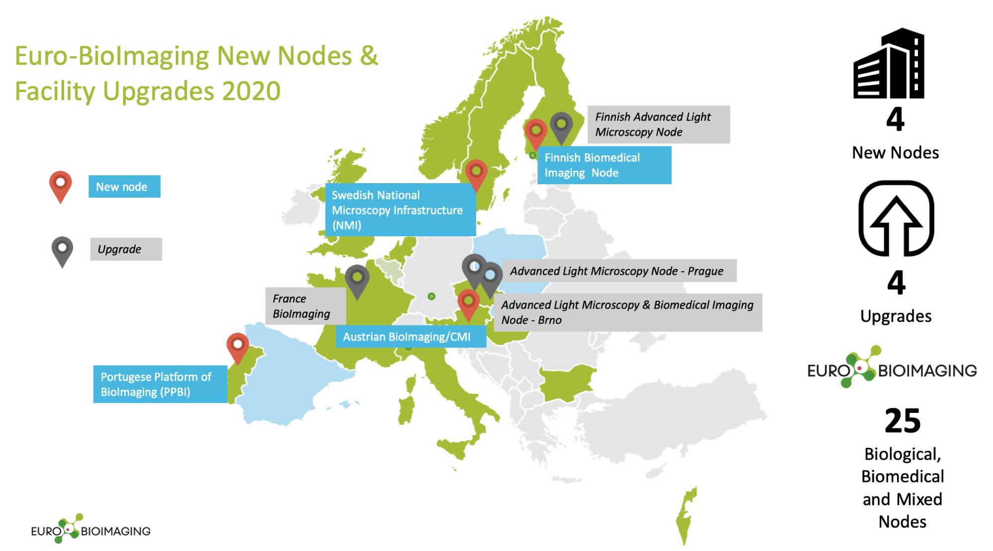 New_nodes_2020